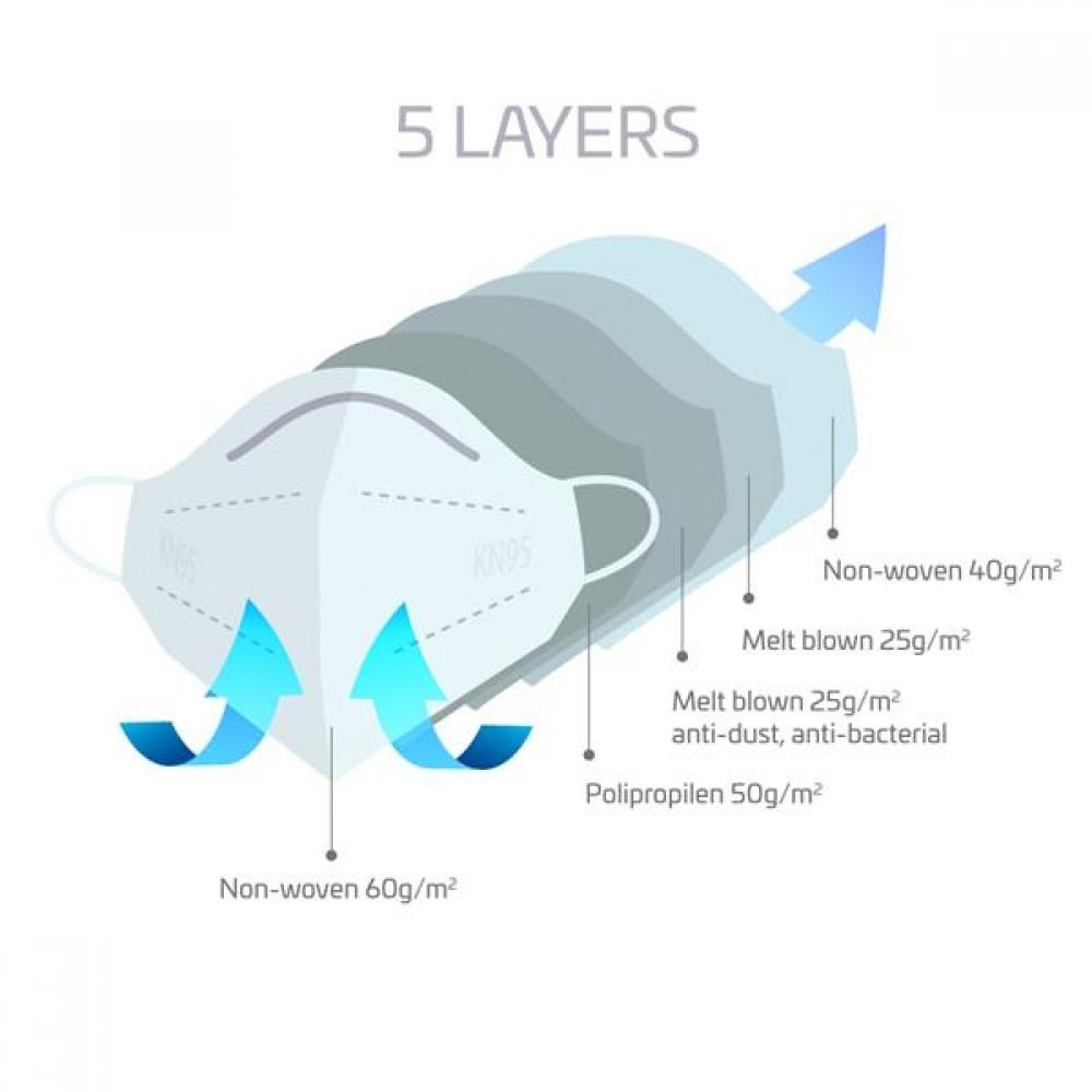 Máscara protetora de 5 camadas